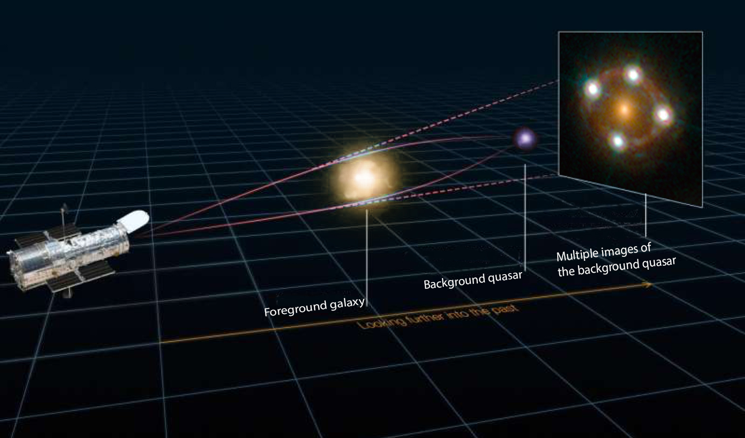 Light from a distant quasar bends around a galaxy, creating four images of the quasar.