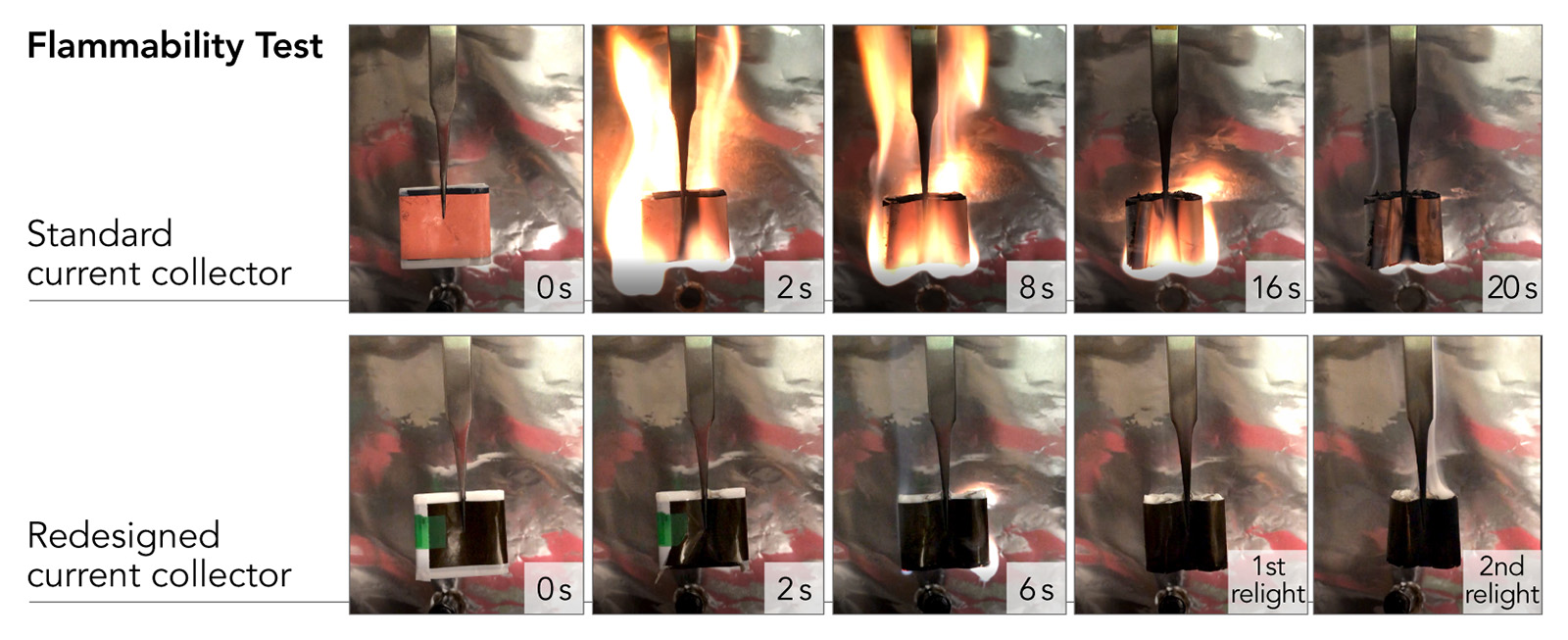 Photos of flammability tests on current and redesigned current collectors