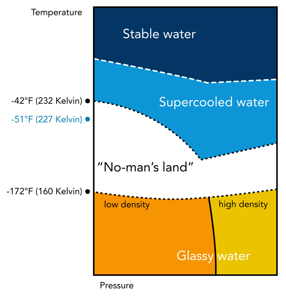 Diagram illustrating water's phases