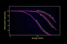 Image - Fermi graph of the amount of gamma-ray absorption in blazar spectra