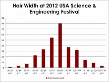 Chart depicting The frequency distribution of 298 different people's hair diameters