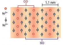 alternating stripes of charges and spins that self-organize in a particular nickel oxide at sufficiently low temperatures