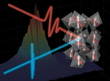 Image - A laser-driven electric pulse excites a magnetic response in a multiferroic material that is measured by SLAC's X-ray laser pulse (blue).